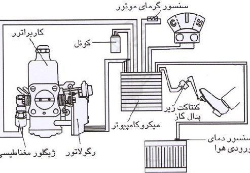 سنسور دمای آب خودرو چیست؟